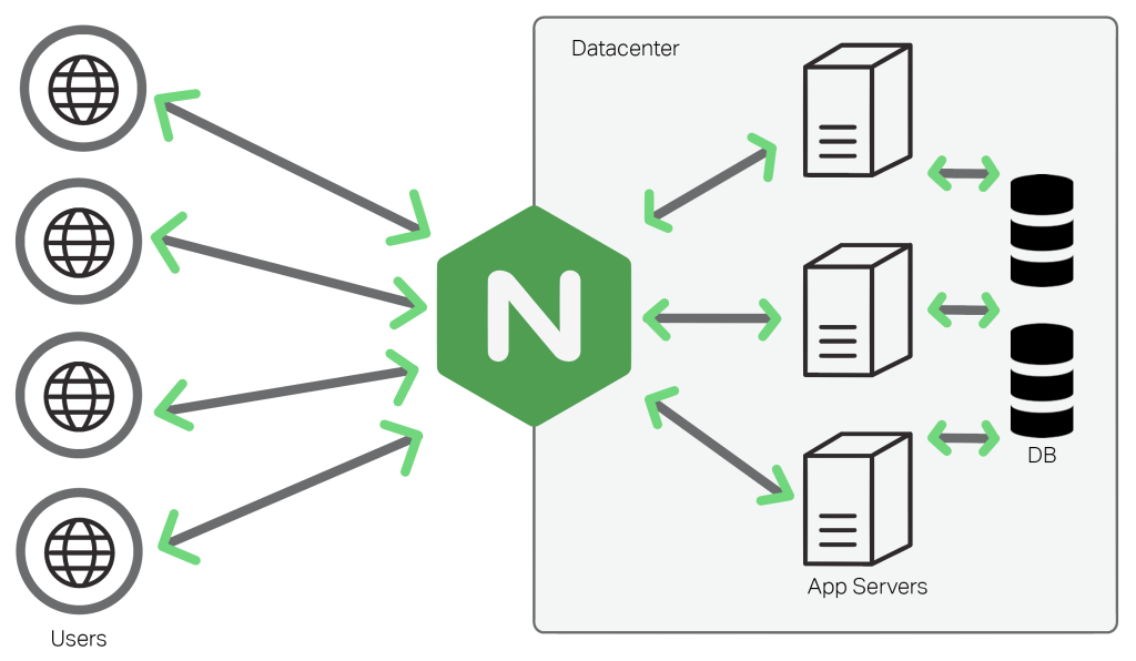 Nginx High Performance Webserver